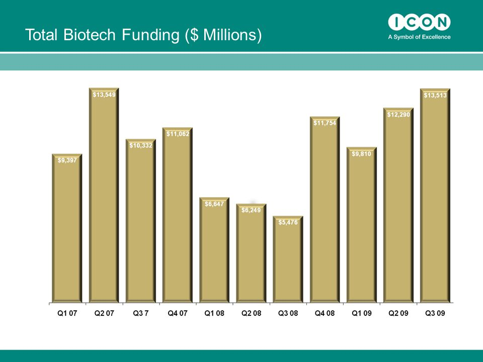 Total Biotech Funding ($ Millions)