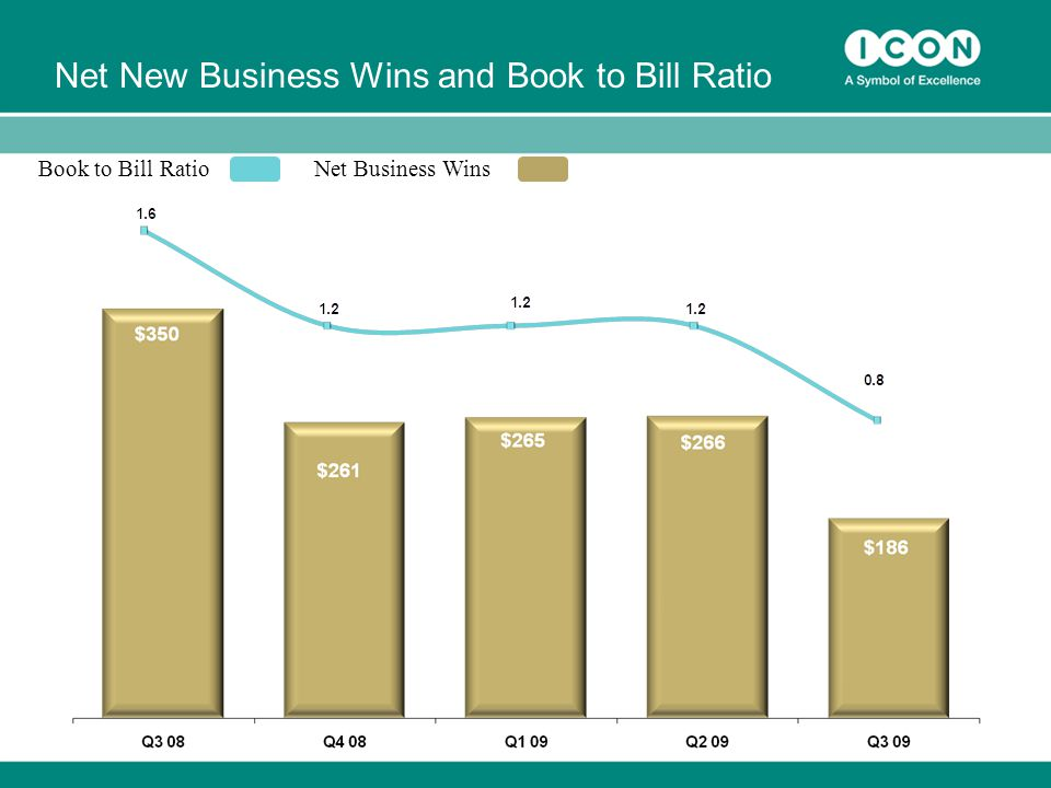 Book to Bill RatioNet Business Wins Net New Business Wins and Book to Bill Ratio