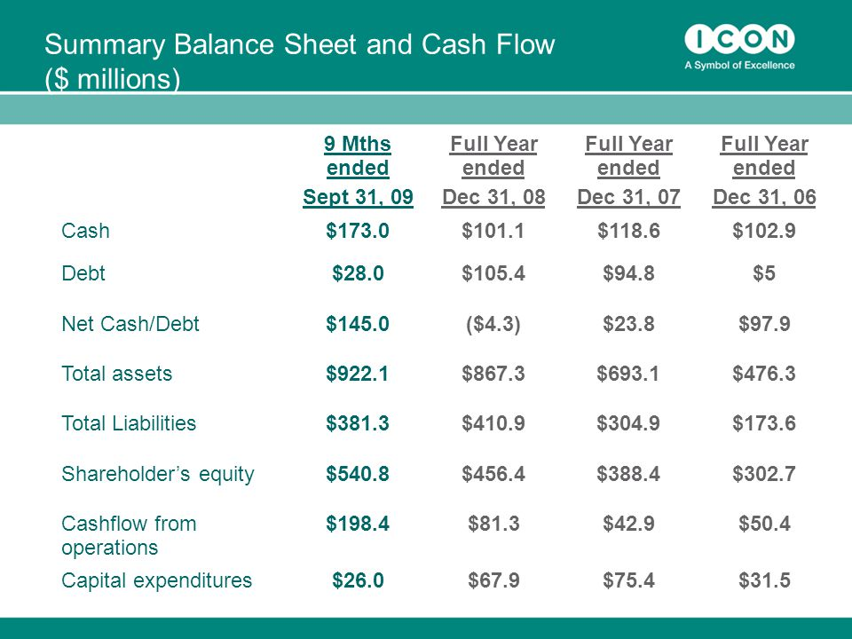 Summary Balance Sheet and Cash Flow ($ millions) 9 Mths ended Sept 31, 09 Full Year ended Dec 31, 08 Full Year ended Dec 31, 07 Full Year ended Dec 31, 06 Cash$173.0$101.1$118.6$102.9 Debt$28.0$105.4$94.8$5 Net Cash/Debt$145.0($4.3)$23.8$97.9 Total assets$922.1$867.3$693.1$476.3 Total Liabilities$381.3$410.9$304.9$173.6 Shareholder's equity$540.8$456.4$388.4$302.7 Cashflow from operations $198.4$81.3$42.9$50.4 Capital expenditures$26.0$67.9$75.4$31.5