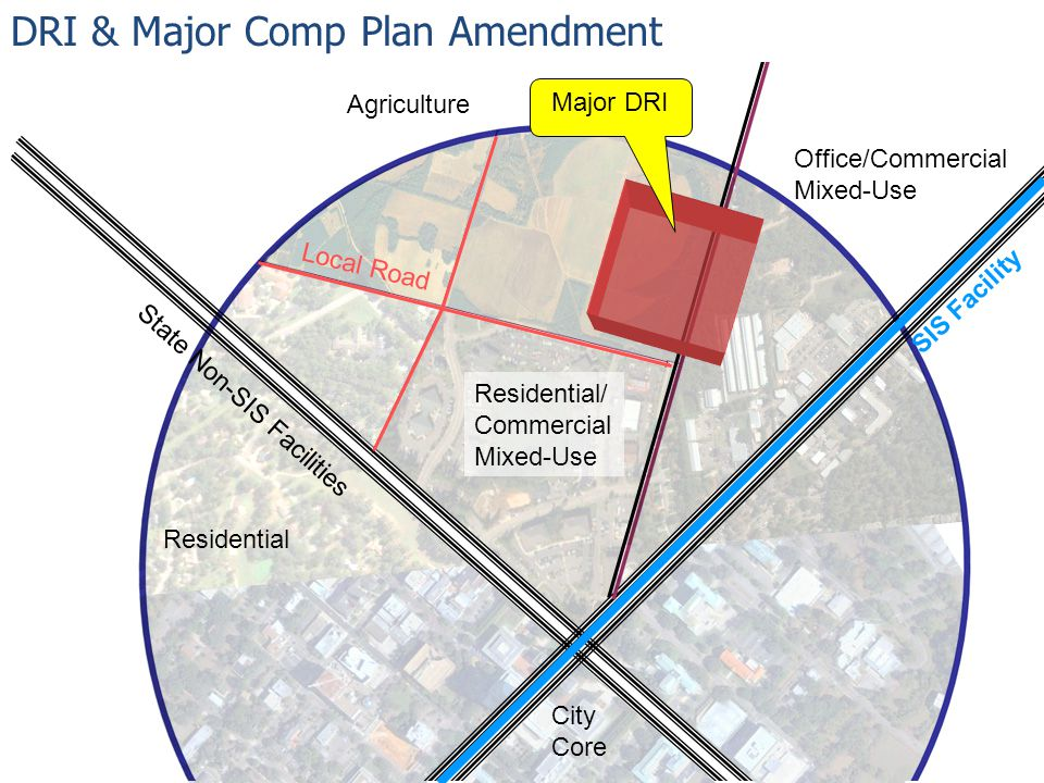 Agriculture Residential Office/Commercial Mixed-Use Residential/ Commercial Mixed-Use State Non-SIS Facilities Local Road SIS Facility DRI & Major Comp Plan Amendment Major DRI City Core