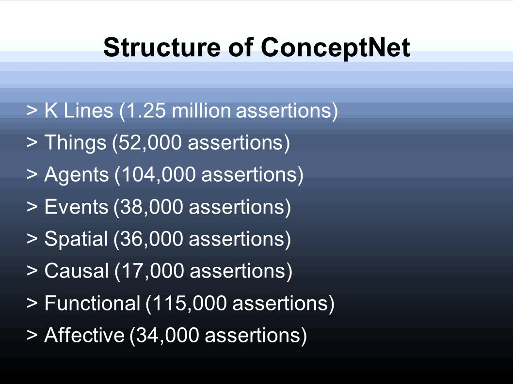 Structure of ConceptNet > K Lines (1.25 million assertions) > Things (52,000 assertions) > Agents (104,000 assertions) > Events (38,000 assertions) >