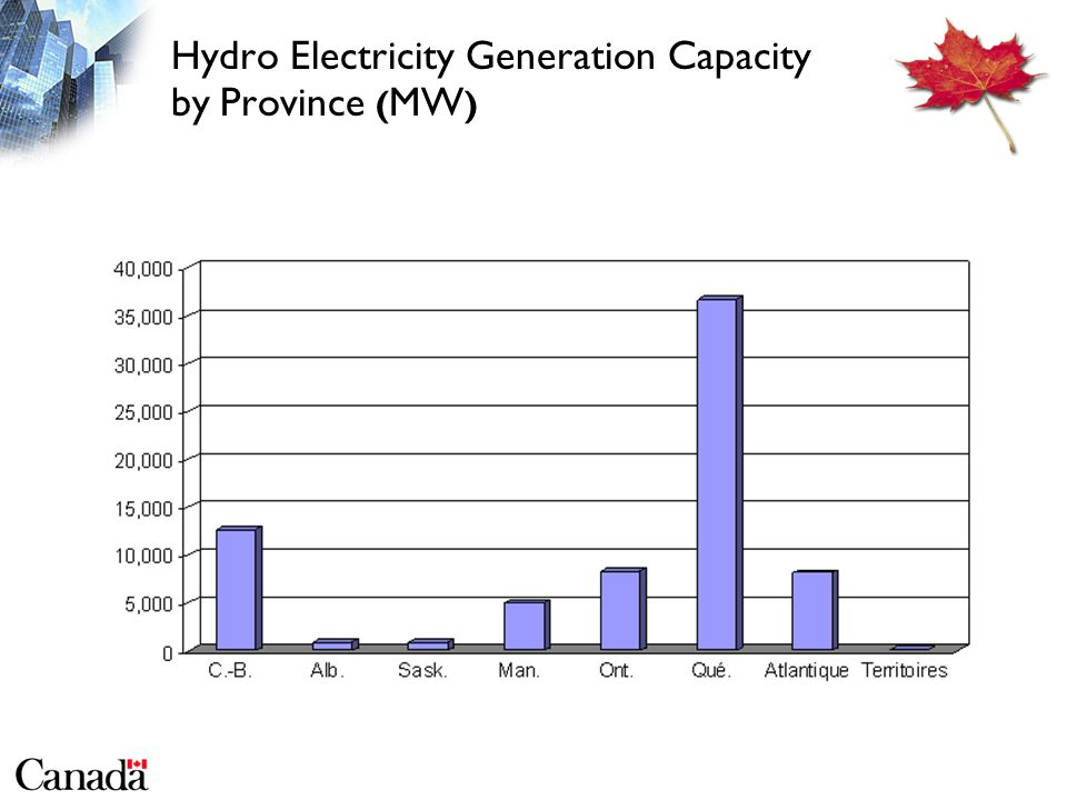 Hydro Electricity Generation Capacity by Province ( MW )