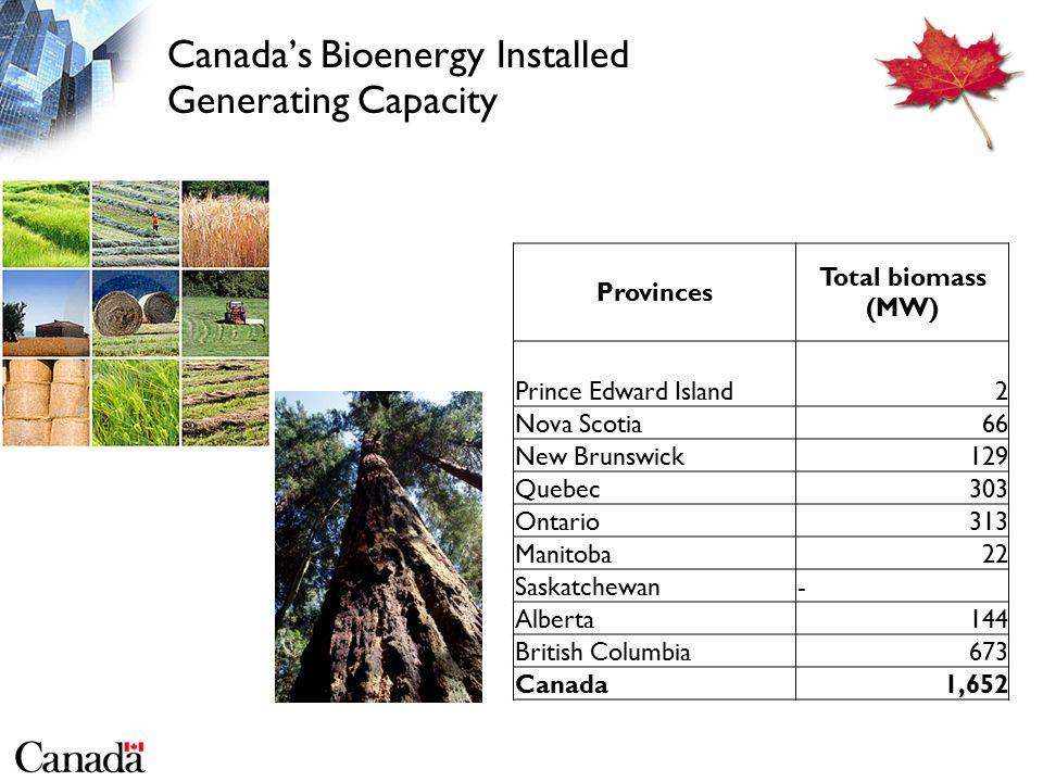 Canada's Bioenergy Installed Generating Capacity Provinces Total biomass (MW) Prince Edward Island2 Nova Scotia66 New Brunswick129 Quebec303 Ontario313 Manitoba22 Saskatchewan- Alberta144 British Columbia673 Canada1,652