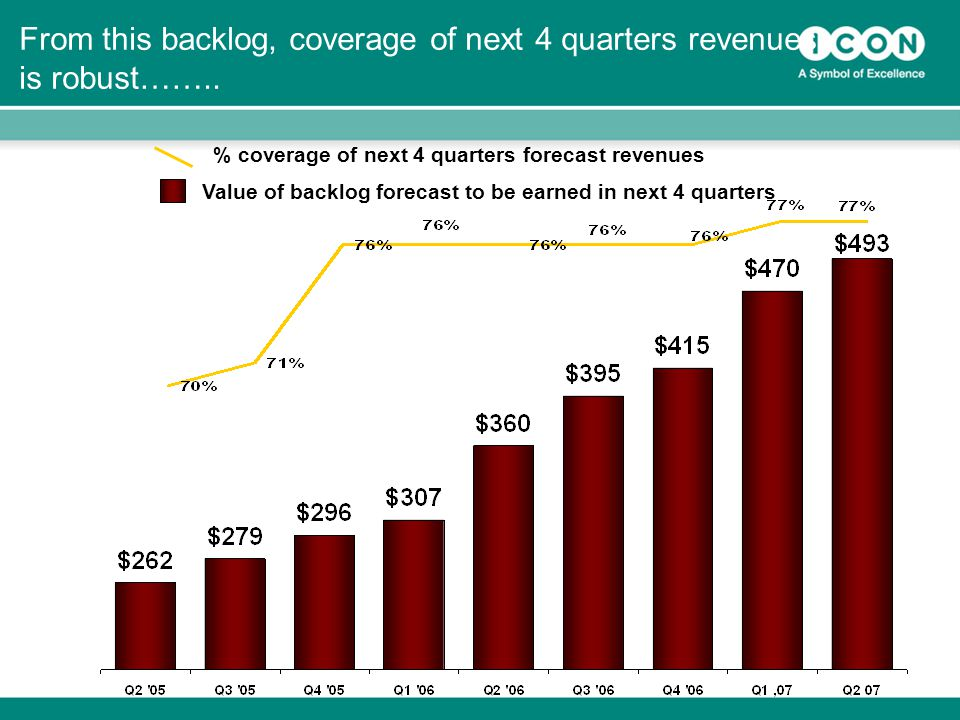 19 From this backlog, coverage of next 4 quarters revenues is robust……..