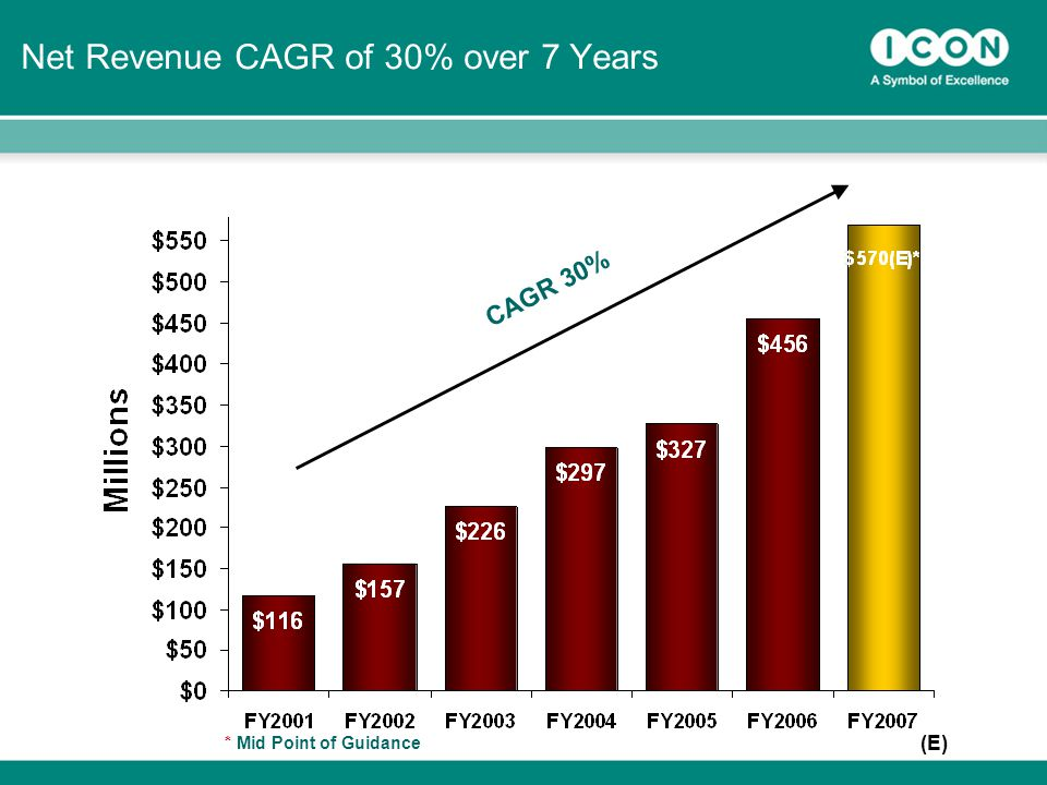 28 Net Revenue CAGR of 30% over 7 Years CAGR 30% (E) * Mid Point of Guidance