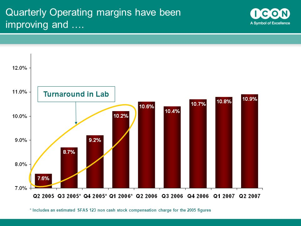 32 Quarterly Operating margins have been improving and ….