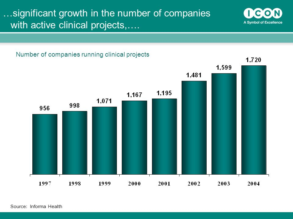 8 Source: Informa Health …significant growth in the number of companies with active clinical projects,….