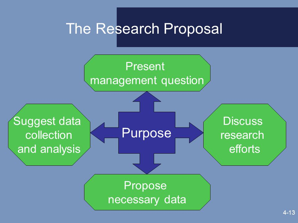How to present a research proposal