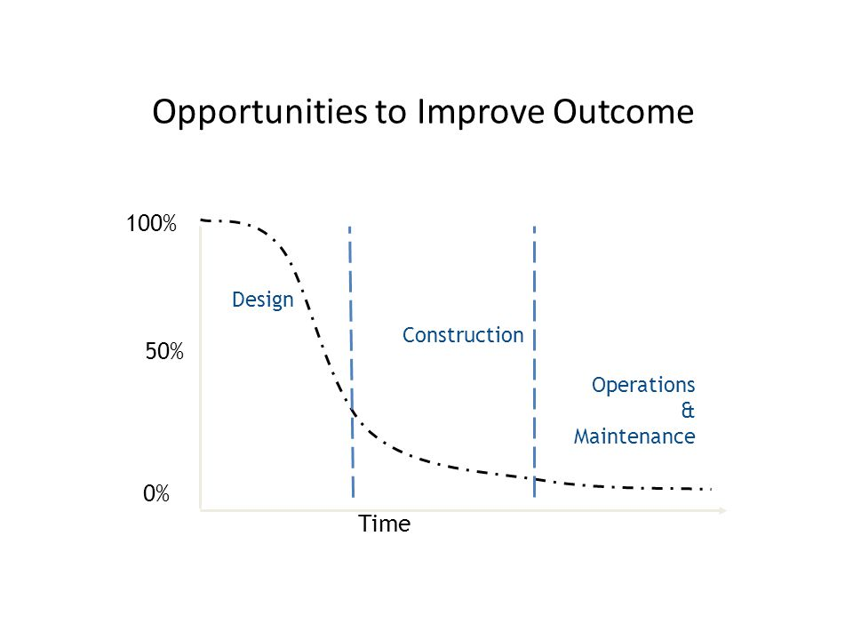 Opportunities to Improve Outcome Level of Influence Time Construction Design Operations & Maintenance 100% 0% 50%