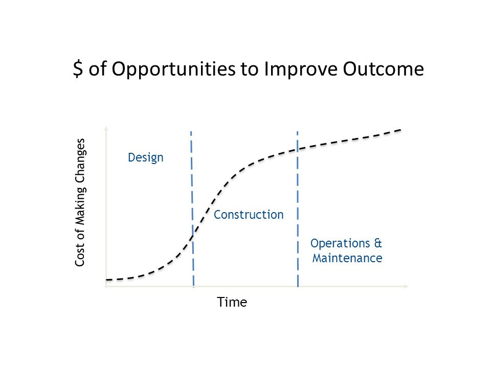 $ of Opportunities to Improve Outcome Time Cost of Making Changes Construction Design Operations & Maintenance