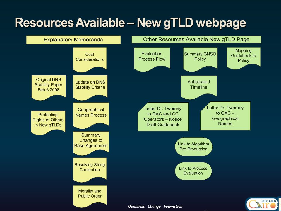 Resources Available – New gTLD webpage 12 Openness Change Innovation