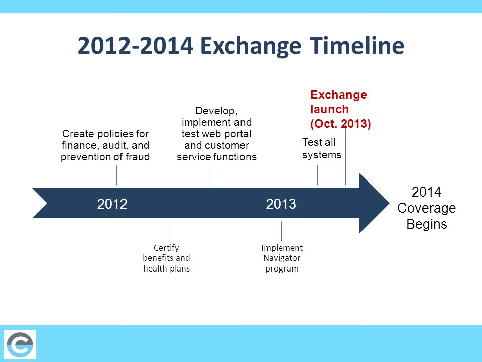 Exchange Timeline Create policies for finance, audit, and prevention of fraud Certify benefits and health plans Develop, implement and test web portal and customer service functions Implement Navigator program 2014 Coverage Begins Test all systems Exchange launch (Oct.