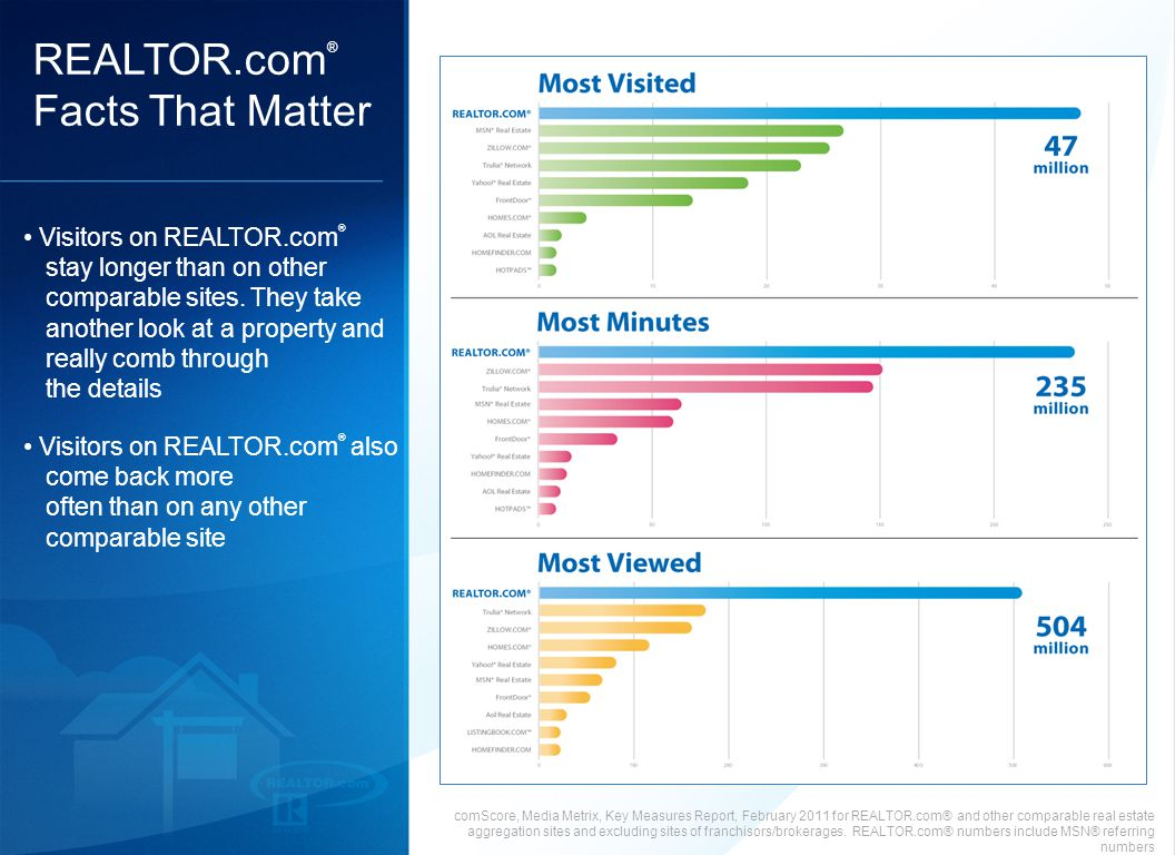 17 comScore, Media Metrix, Key Measures Report, February 2011 for REALTOR.com® and other comparable real estate aggregation sites and excluding sites of franchisors/brokerages.