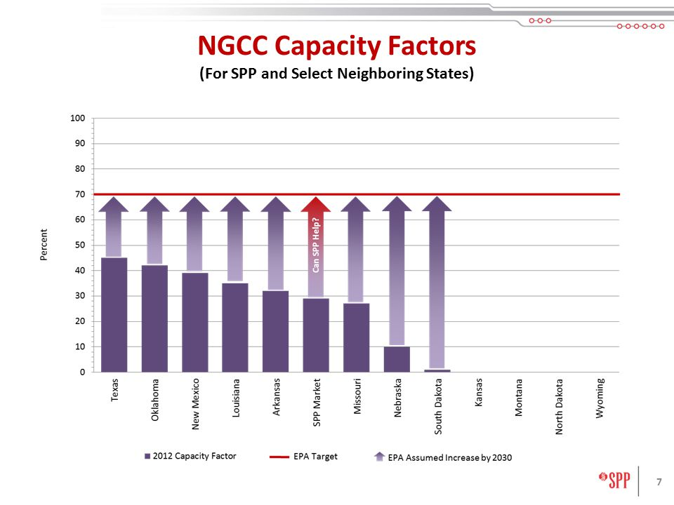 7 NGCC Capacity Factors (For SPP and Select Neighboring States)