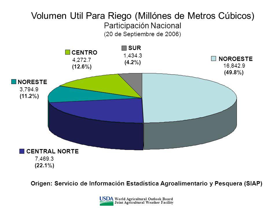 NOROESTE CENTRAL NORTE 7,469.3 (22.1%) NORESTE CENTRO SUR Volumen Util Para Riego (Millónes de Metros Cúbicos) Participación Nacional (20 de Septiembre de 2006) Origen: Servicio de Información Estadística Agroalimentario y Pesquera (SIAP) World Agricultural Outlook Board Joint Agricultural Weather Facility 16,842.9 (49.8%) 3,794.9 (11.2%) 4,272.7 (12.6%) 1,434.3 (4.2%)