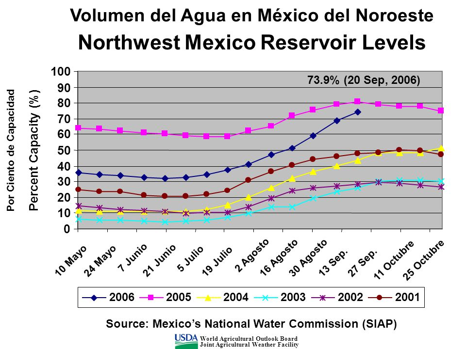 200620052004200320022001 Source: Mexico's National Water Commission (SIAP) Northwest Mexico Reservoir Levels 0 10 20 30 40 50 60 70 80 90 100 10 Mayo24 Mayo 7 Junio 21 Junio 5 Julio 19 Julio 2 Agosto 16 Agosto30 Agosto 13 Sep.27 Sep.