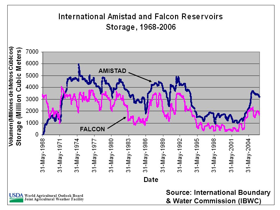 FALCON AMISTAD Source: International Boundary & Water Commission (IBWC) World Agricultural Outlook Board Joint Agricultural Weather Facility Volumen (Millónes de Metros Cúbicos)