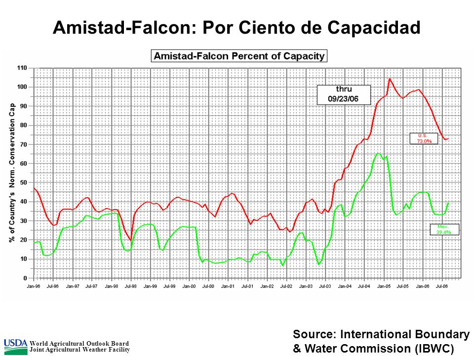 Amistad-Falcon: Por Ciento de Capacidad Source: International Boundary & Water Commission (IBWC) World Agricultural Outlook Board Joint Agricultural Weather Facility