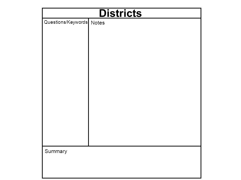 Districts Questions/Keywords Notes Summary