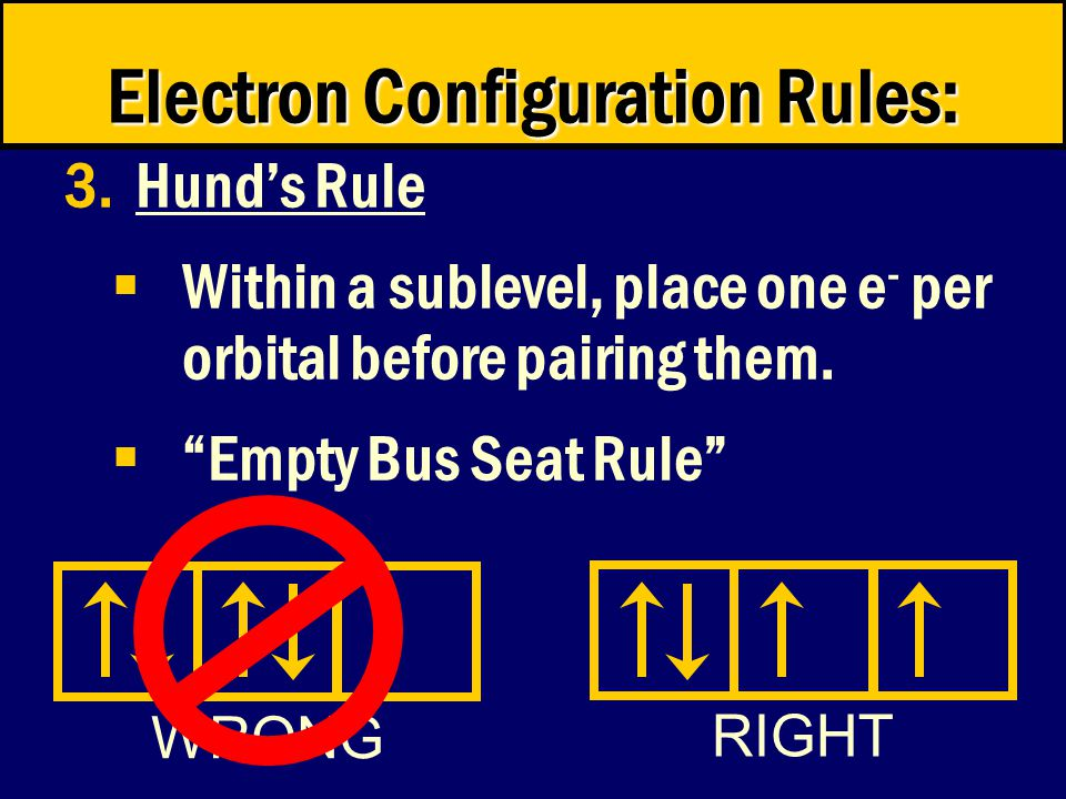 RIGHT WRONG Electron Configuration Rules: 3.Hund's Rule  Within a sublevel, place one e - per orbital before pairing them.