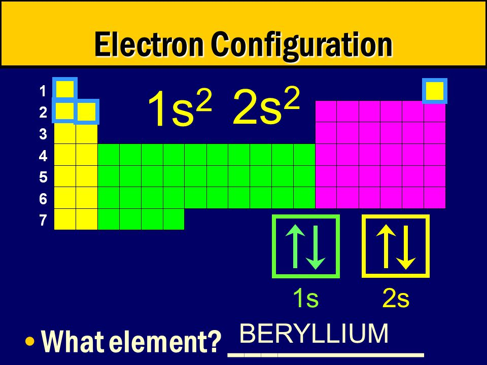 Electron Configuration What element ____________ BERYLLIUM 1s 2 2s 2 1s 2s