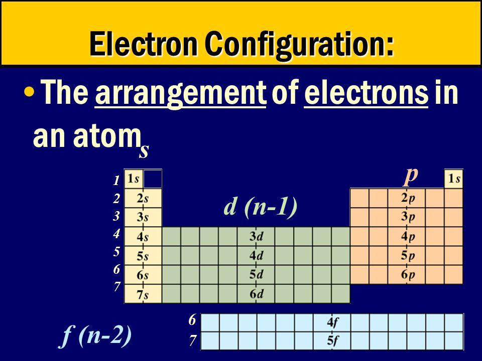 © 1998 by Harcourt Brace & Company s p d (n-1) f (n-2) Electron Configuration: The arrangement of electrons in an atom