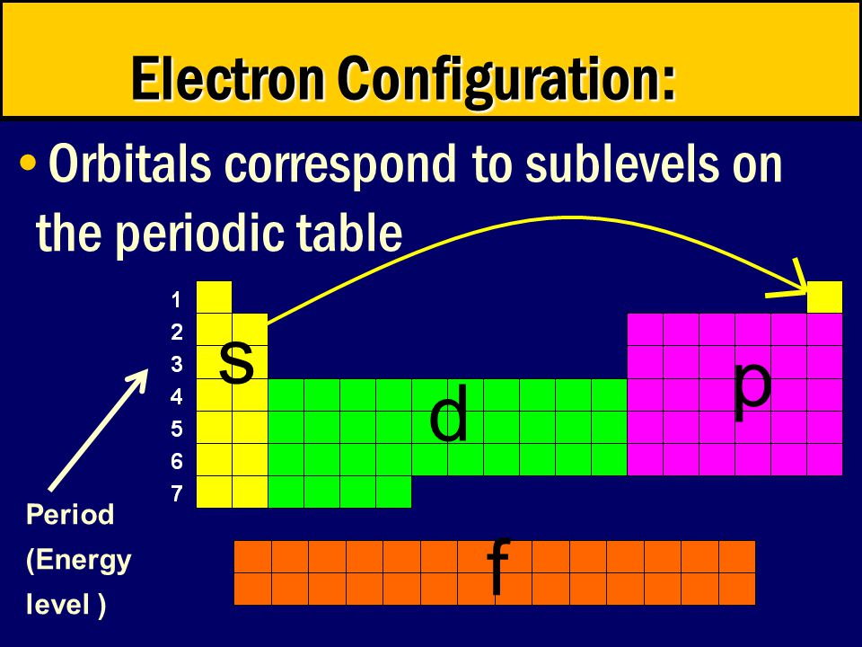 Orbitals correspond to sublevels on the periodic table Electron Configuration: s d p f Period (Energy level )