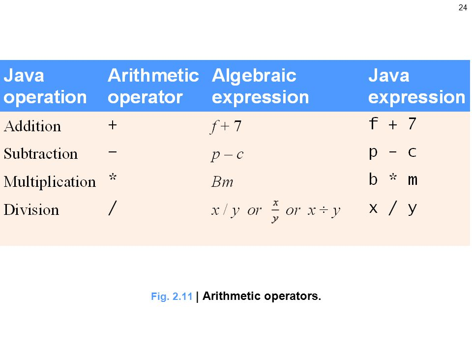 24 Fig | Arithmetic operators.