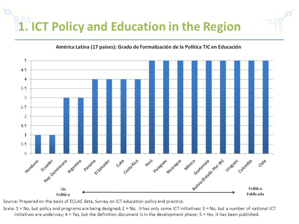 Source: Prepared on the basis of ECLAC data, Survey on ICT education policy and practice.