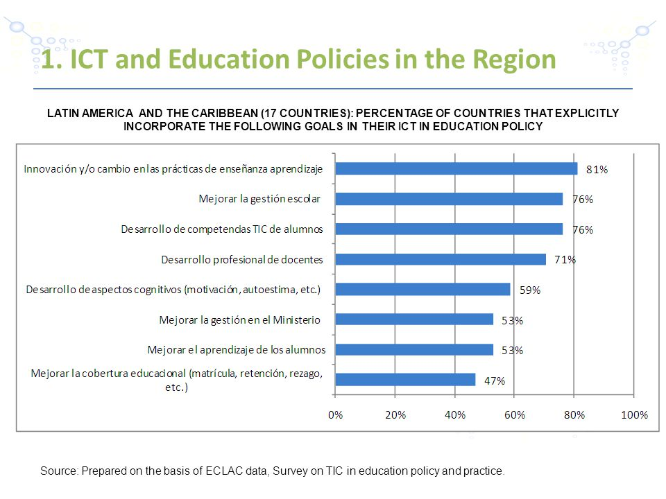 -4- LATIN AMERICA AND THE CARIBBEAN (17 COUNTRIES): PERCENTAGE OF COUNTRIES THAT EXPLICITLY INCORPORATE THE FOLLOWING GOALS IN THEIR ICT IN EDUCATION POLICY Source: Prepared on the basis of ECLAC data, Survey on TIC in education policy and practice.