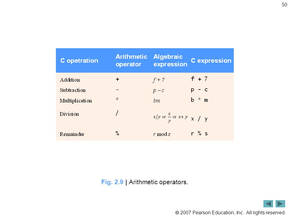  2007 Pearson Education, Inc. All rights reserved. 50 Fig. 2.9 | Arithmetic operators.