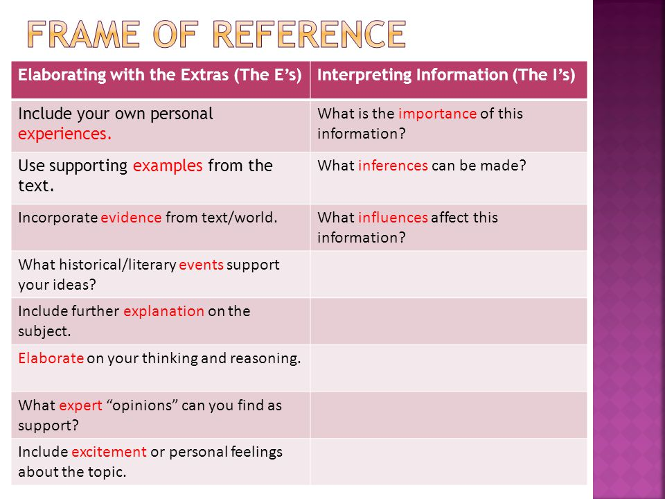 Elaborating with the Extras (The E's)Interpreting Information (The I's) Include your own personal experiences.