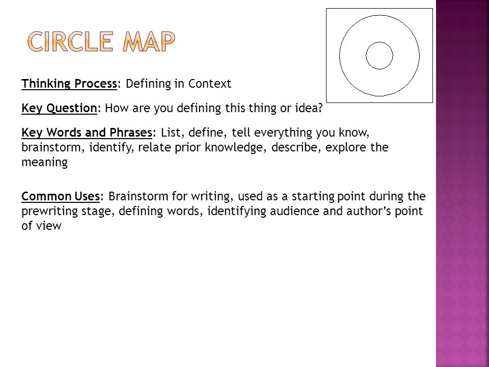 Thinking Process: Defining in Context Key Question: How are you defining this thing or idea.