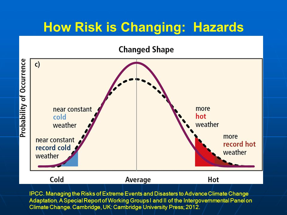How Risk is Changing: Hazards IPCC.