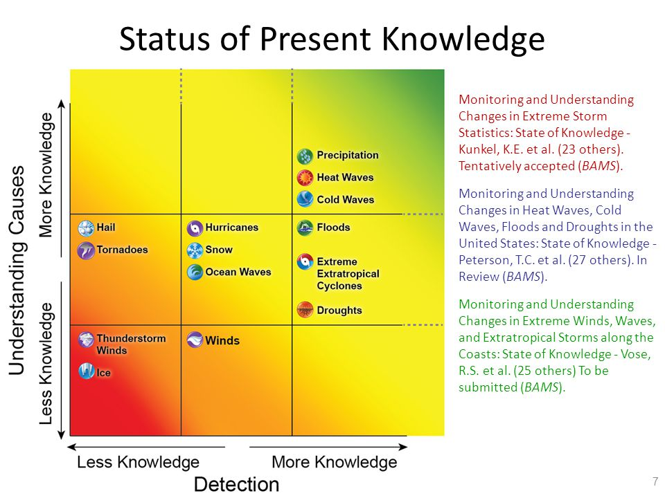 7 Status of Present Knowledge  Monitoring and Understanding Changes in Extreme Storm Statistics: State of Knowledge - Kunkel, K.E.