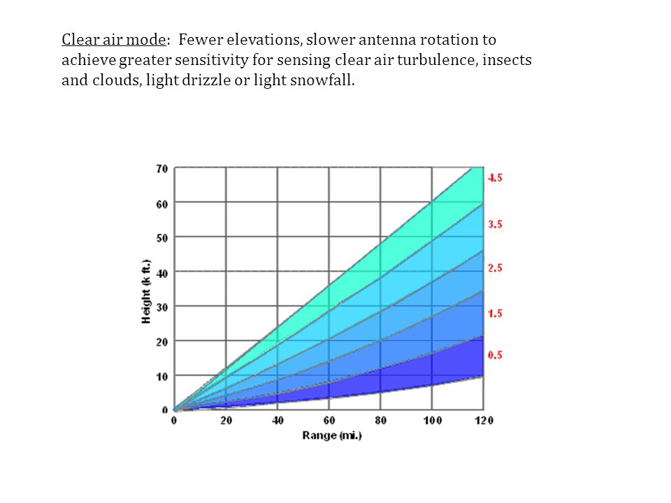 Clear air mode: Fewer elevations, slower antenna rotation to achieve greater sensitivity for sensing clear air turbulence, insects and clouds, light drizzle or light snowfall.
