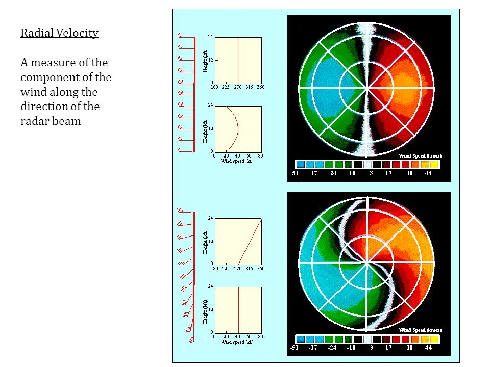 Radial Velocity A measure of the component of the wind along the direction of the radar beam