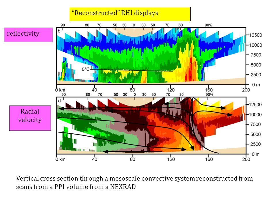 Reconstructed RHI displays Vertical cross section through a mesoscale convective system reconstructed from scans from a PPI volume from a NEXRAD reflectivity Radial velocity