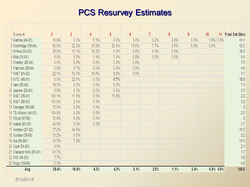 PCS Resurvey Estimates 5/13/2015