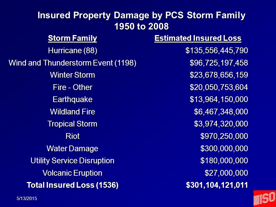 5/13/2015 Insured Property Damage by PCS Storm Family 1950 to 2008 Storm Family Estimated Insured Loss Hurricane (88) $135,556,445,790 Wind and Thunderstorm Event (1198) $96,725,197,458 Winter Storm $23,678,656,159 Fire - Other $20,050,753,604 Earthquake$13,964,150,000 Wildland Fire $6,467,348,000 Tropical Storm $3,974,320,000 Riot$970,250,000 Water Damage $300,000,000 Utility Service Disruption $180,000,000 Volcanic Eruption $27,000,000 Total Insured Loss (1536) $301,104,121,011