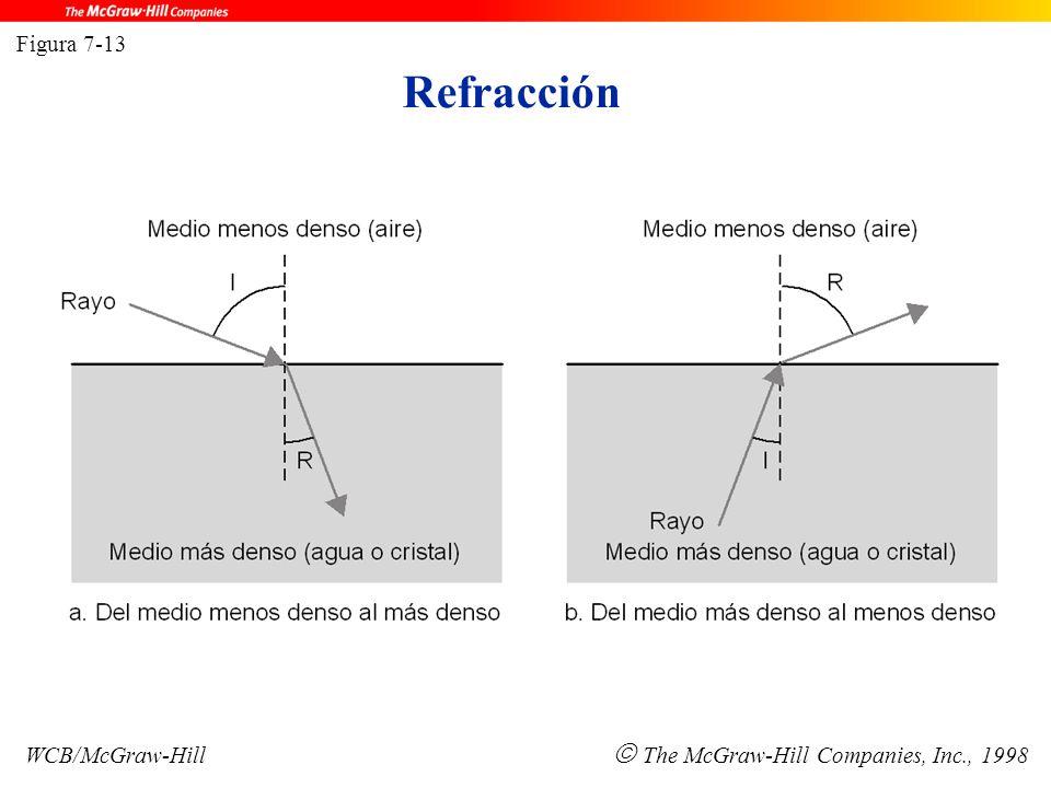 Refracción Figura 7-13 WCB/McGraw-Hill  The McGraw-Hill Companies, Inc., 1998