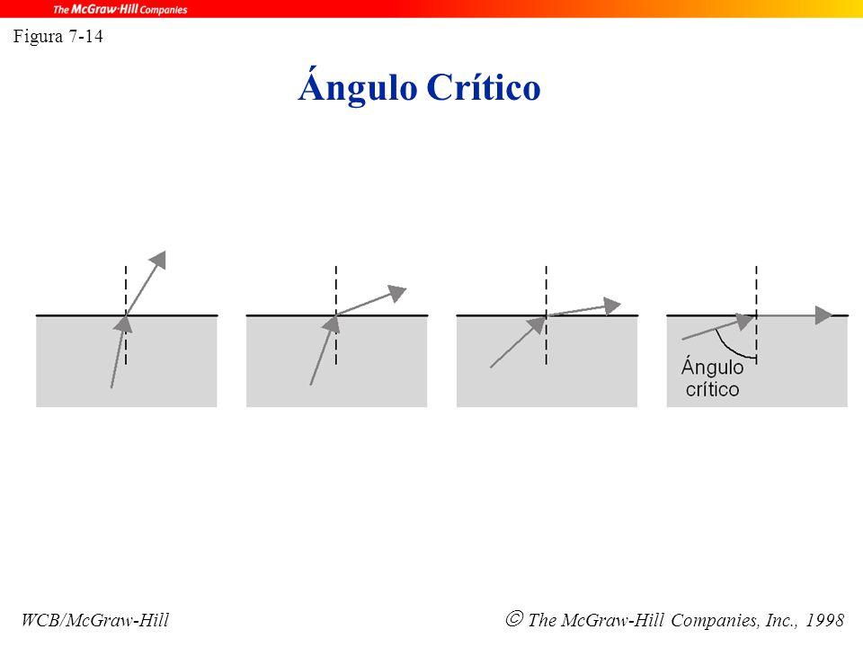 Ángulo Crítico Figura 7-14 WCB/McGraw-Hill  The McGraw-Hill Companies, Inc., 1998