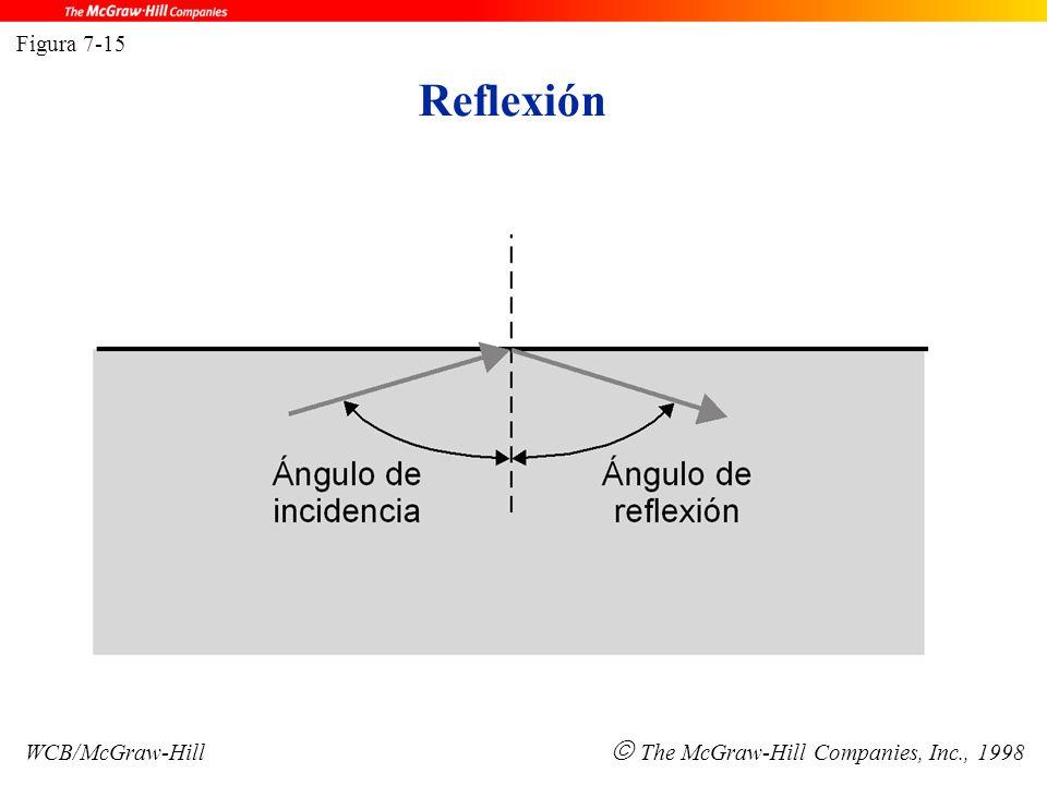Reflexión Figura 7-15 WCB/McGraw-Hill  The McGraw-Hill Companies, Inc., 1998