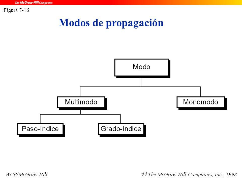Figura 7-16 WCB/McGraw-Hill  The McGraw-Hill Companies, Inc., 1998 Modos de propagación
