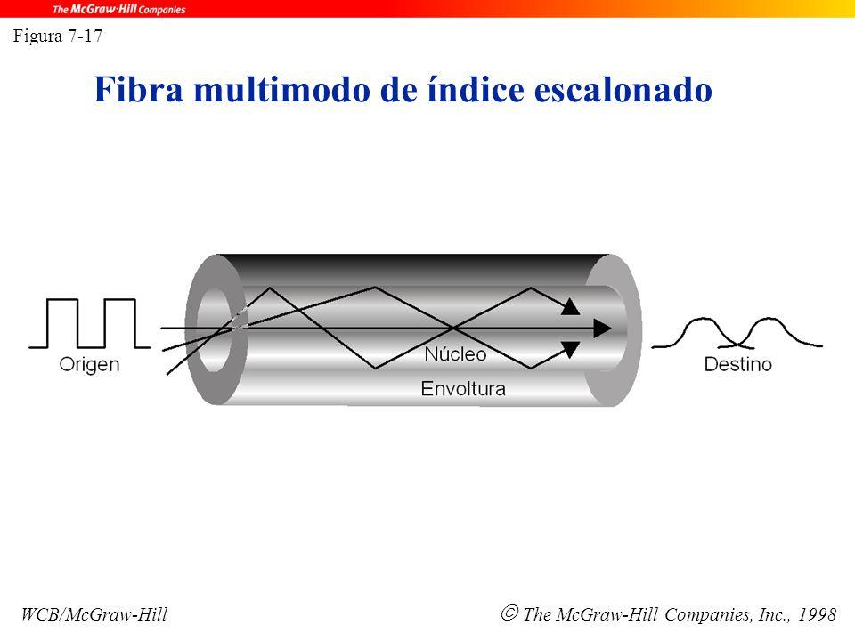 Fibra multimodo de índice escalonado Figura 7-17 WCB/McGraw-Hill  The McGraw-Hill Companies, Inc., 1998