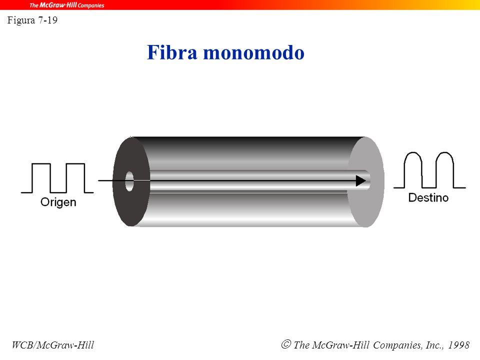 Fibra monomodo Figura 7-19 WCB/McGraw-Hill  The McGraw-Hill Companies, Inc., 1998