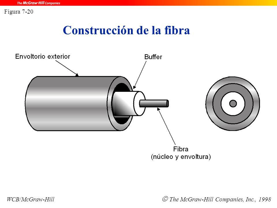 Construcción de la fibra Figura 7-20 WCB/McGraw-Hill  The McGraw-Hill Companies, Inc., 1998