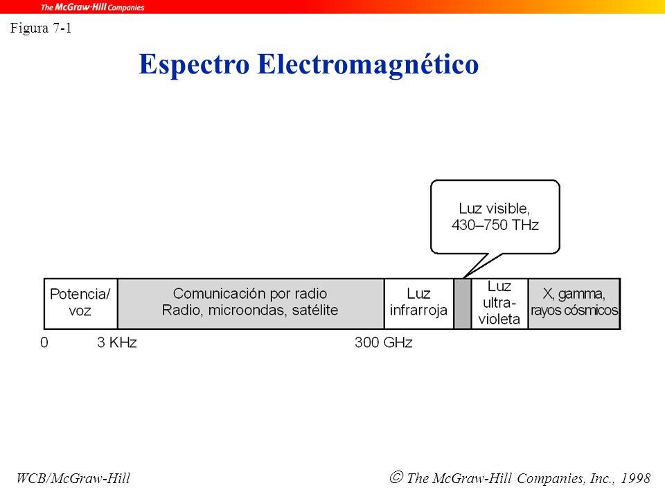 Espectro Electromagnético Figura 7-1 WCB/McGraw-Hill  The McGraw-Hill Companies, Inc., 1998