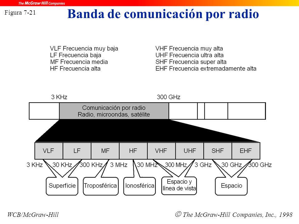 Banda de comunicación por radio Figura 7-21 WCB/McGraw-Hill  The McGraw-Hill Companies, Inc., 1998