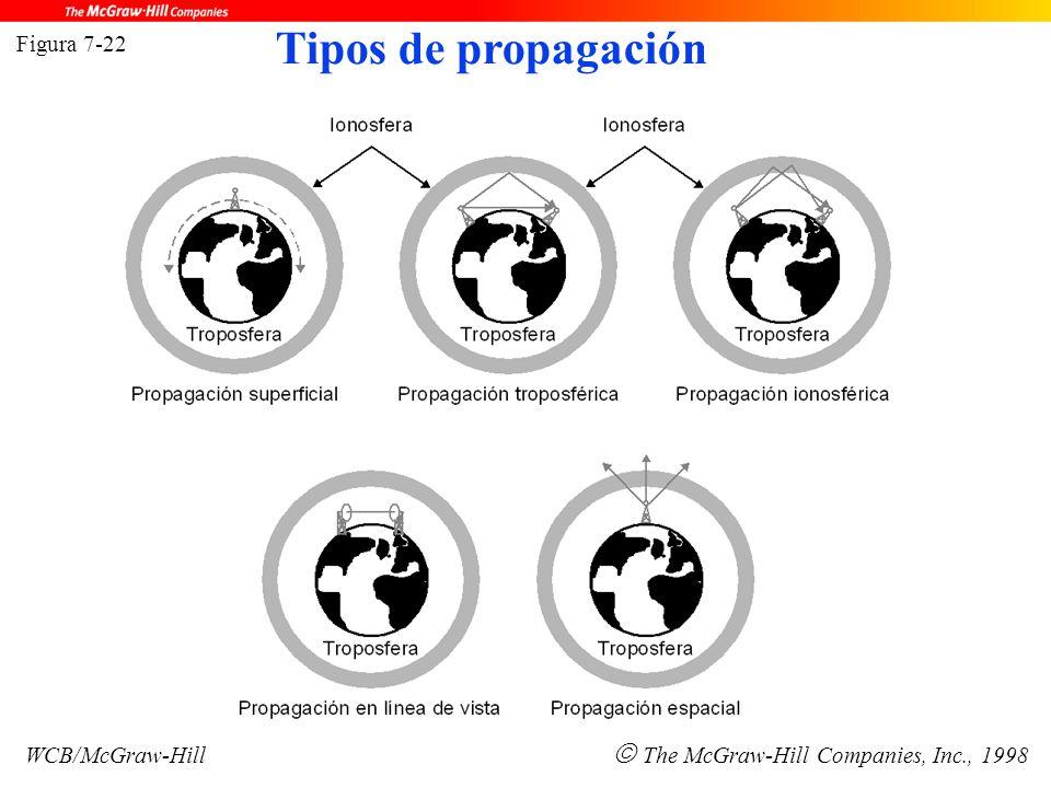 Figura 7-22 WCB/McGraw-Hill  The McGraw-Hill Companies, Inc., 1998 Tipos de propagación